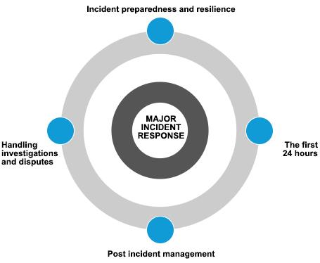 managing a crisis or dispute